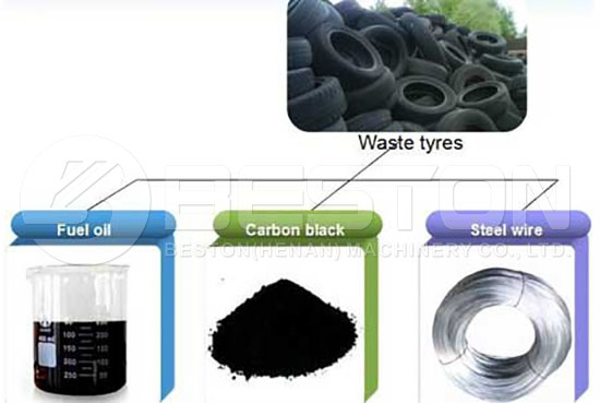 End Products of Tyre Recycling Plant