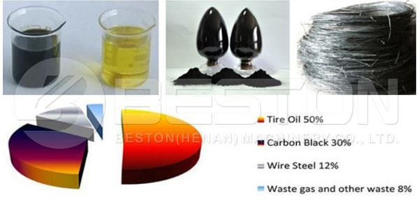 End Products of Tire to Oil Plant