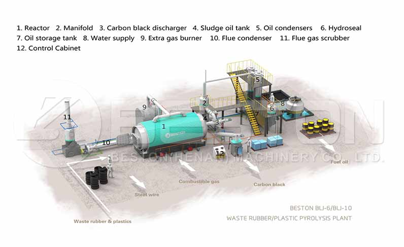 Equipment of Pyrolysis Plant