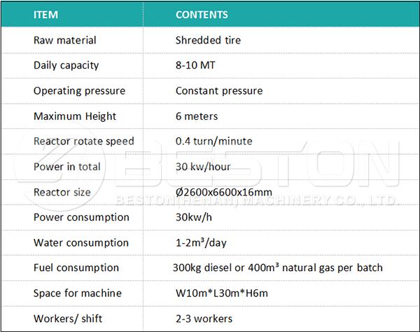 Main Parameters of Pyrolysis Plant