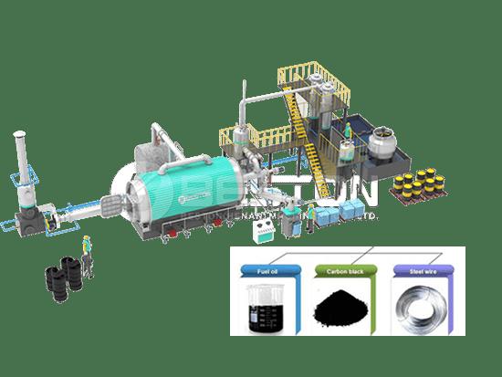 Tyre Pyrolysis Plant Process